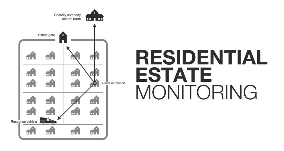 Residential Estate Monitoring